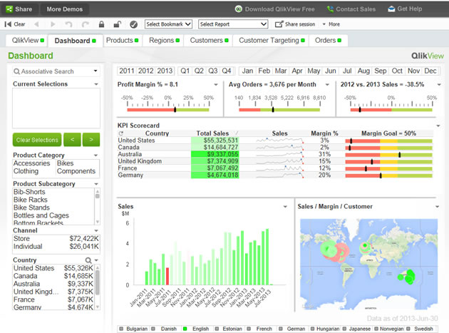 Sales Dashboard  Kpi Management Solutions