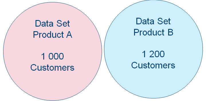 Cross Selling Step 1 Source Data Sets