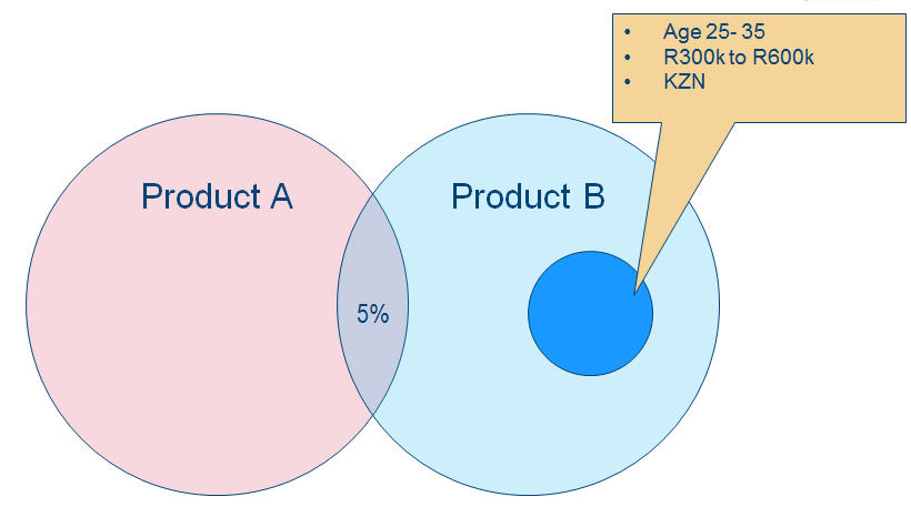 Cross Selling Step 4 Target a Subset of Product B Customers matching Criteria