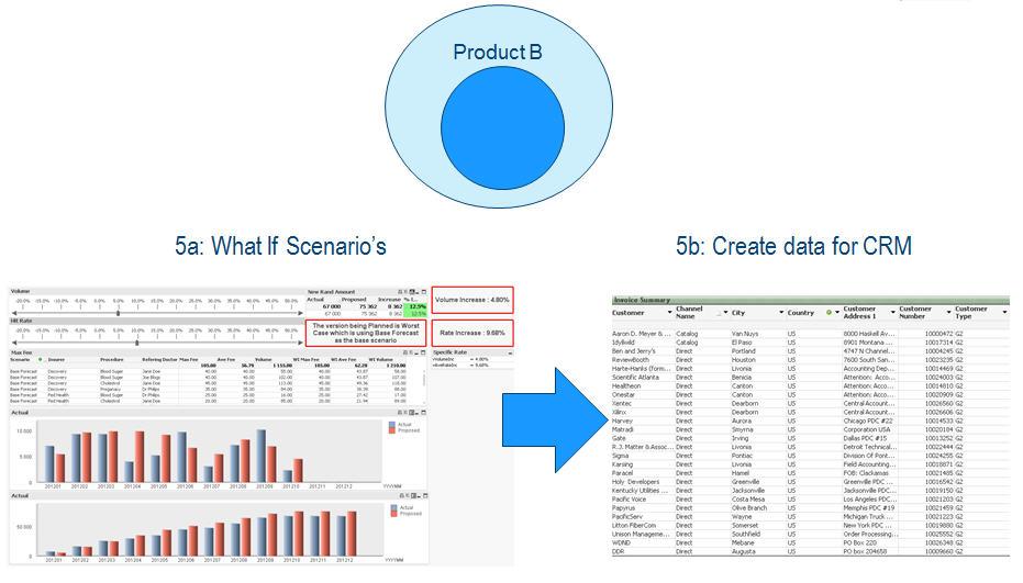 Cross Selling Step 5 Design a Campaign & Generate Data