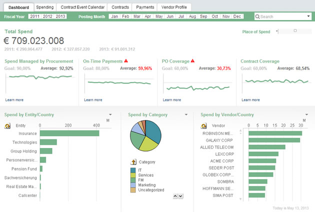 Procurement Dashboard | KPI Management Solutions